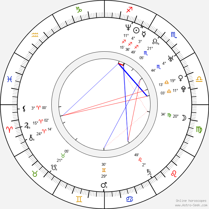 Steven Klein - Birth horoscope chart