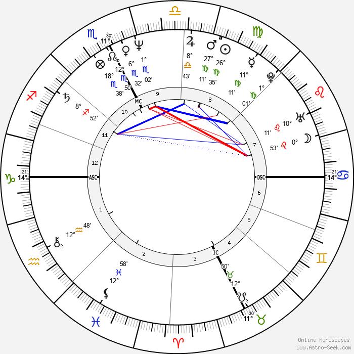 Steven Leckie - Birth horoscope chart