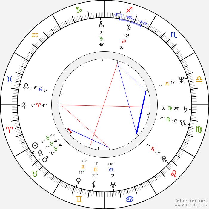 Steven Lisberger - Birth horoscope chart