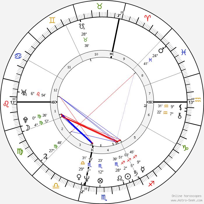 Steven Nevel - Birth horoscope chart