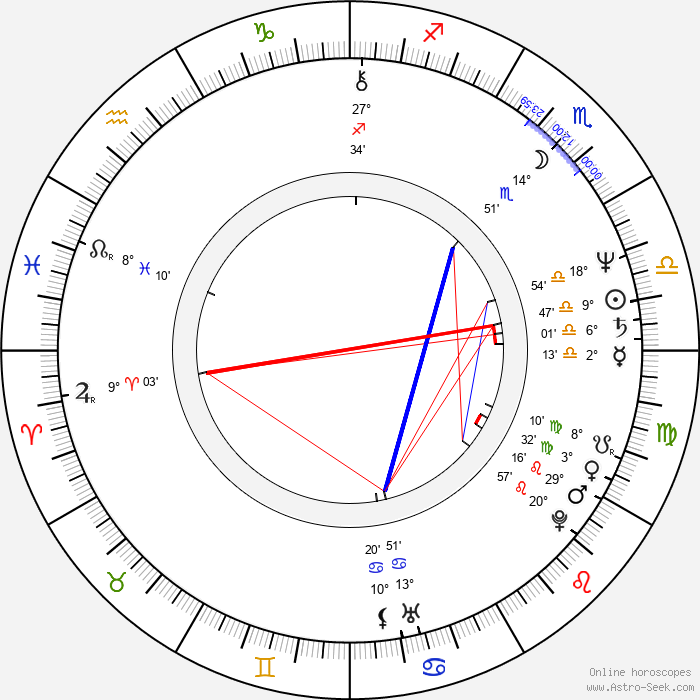 Steven R. McGlothen - Birth horoscope chart