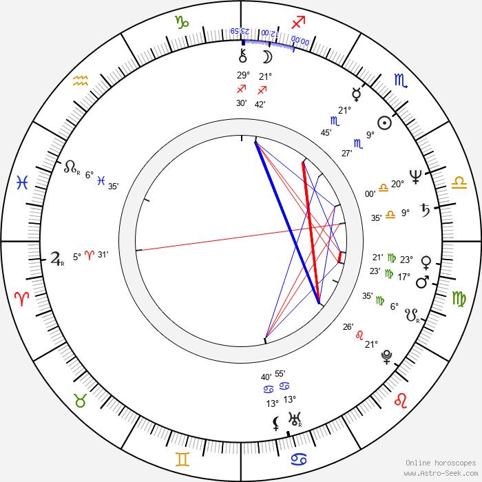 Steven Reuther - Birth horoscope chart