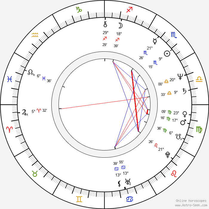 Steven Reuther - Birth horoscope chart
