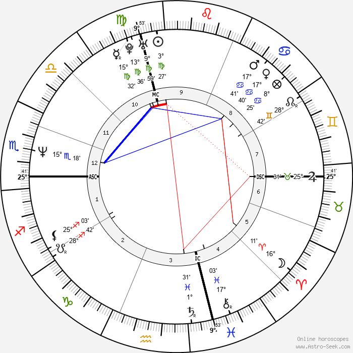 Steven Robbins - Birth horoscope chart