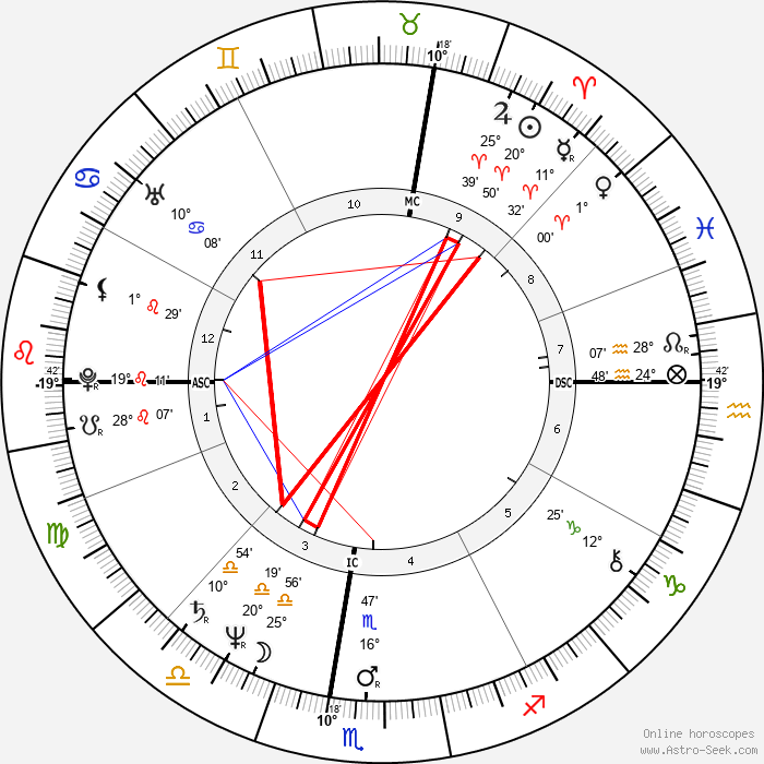 Steven Seagal - Birth horoscope chart