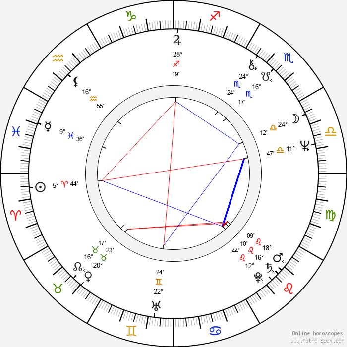 Steven Tyler - Birth horoscope chart