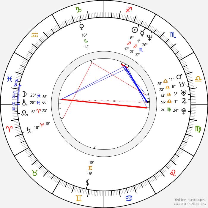 Steven Waddington - Birth horoscope chart
