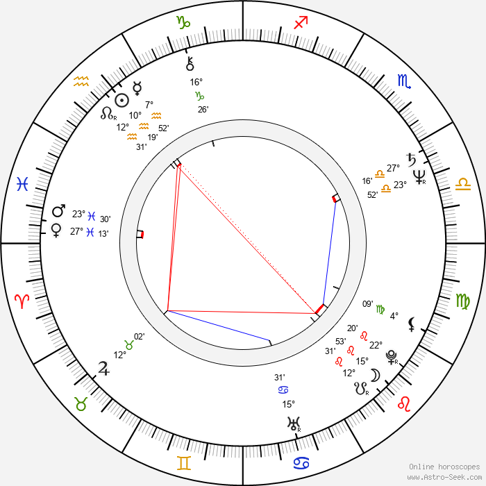 Steven Zaillian - Birth horoscope chart