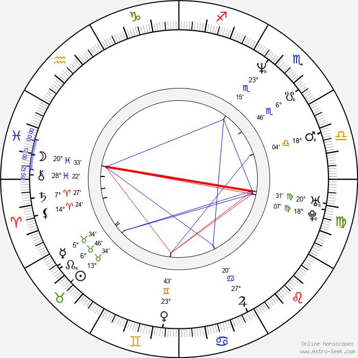 Stevie Ray Dallimore - Birth horoscope chart
