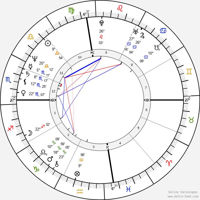 Stevie Ray Vaughan - Birth horoscope chart