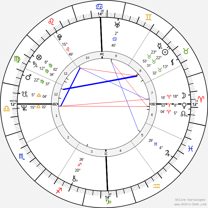 Stevie Wonder - Birth horoscope chart