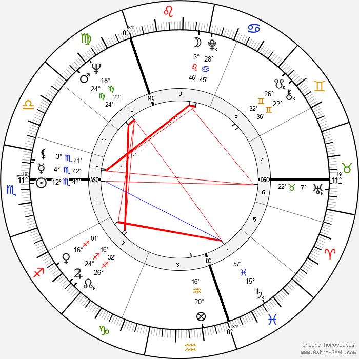 Stewart Conn - Birth horoscope chart
