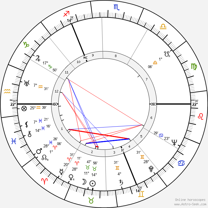 Stewart Granger - Birth horoscope chart
