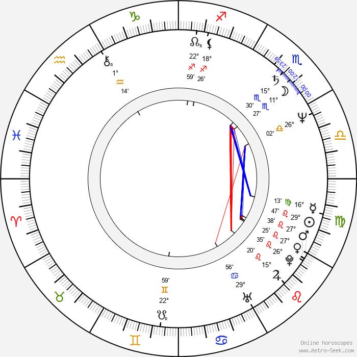 Stewart J. Zully - Birth horoscope chart