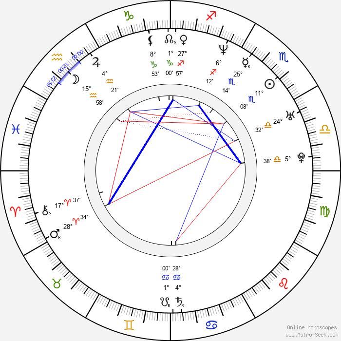 Sticky Fingaz - Birth horoscope chart