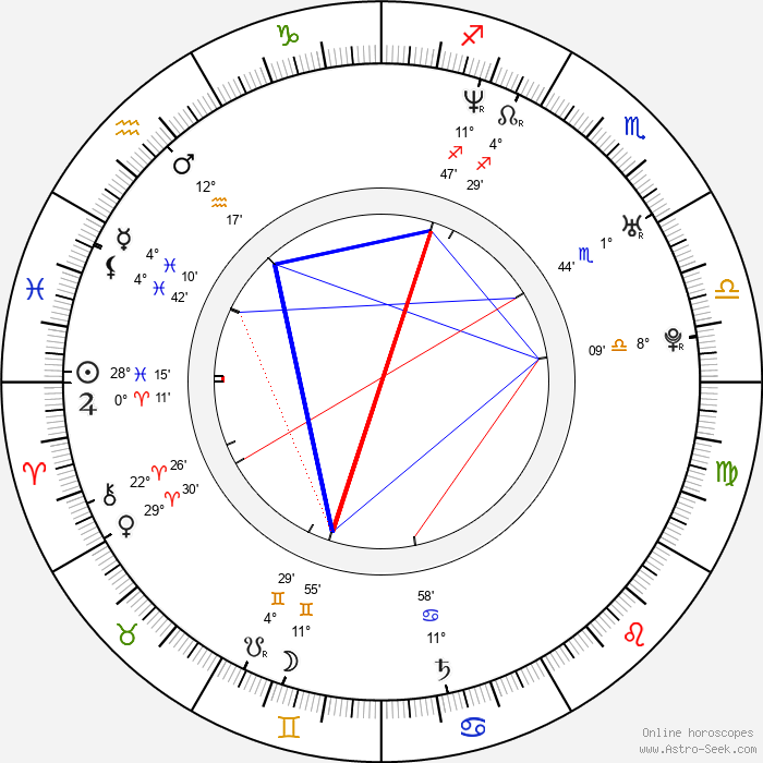 Stig Svendsen - Birth horoscope chart
