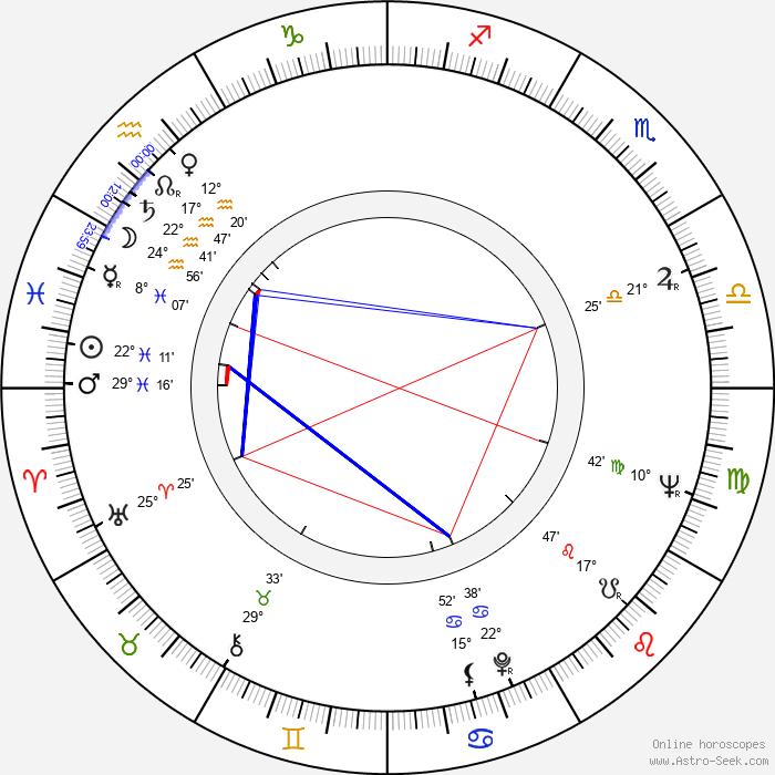 Stig Torstensson - Birth horoscope chart