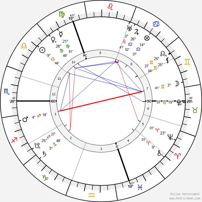 Stijn Streuvels - Birth horoscope chart