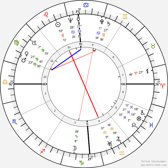 Stillborn Duncan - Birth horoscope chart