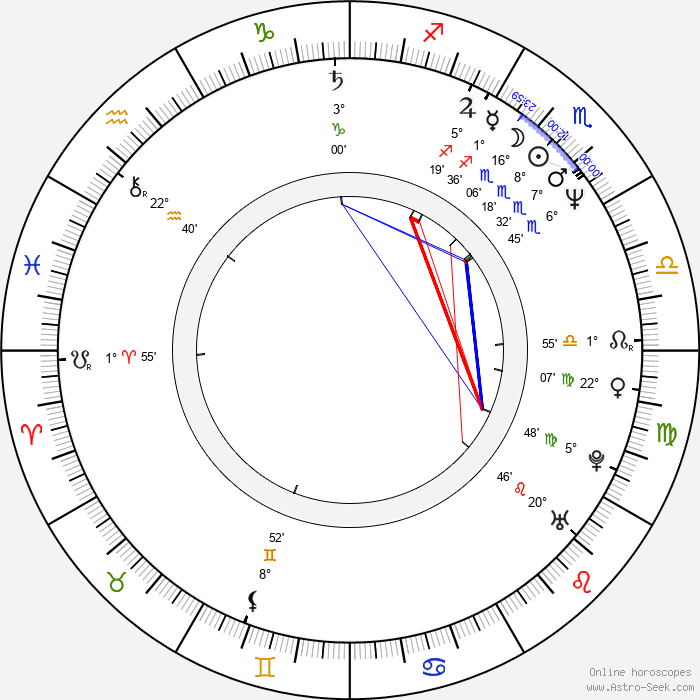 Stina Engström - Birth horoscope chart