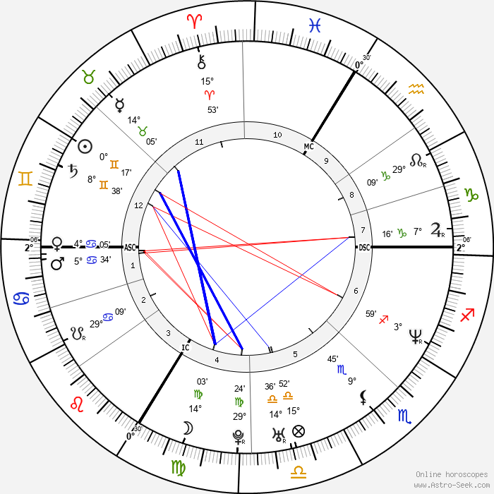 Stomy Bugsy - Birth horoscope chart
