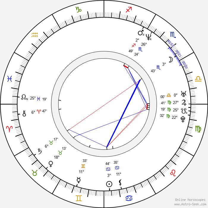 Storm Large - Birth horoscope chart