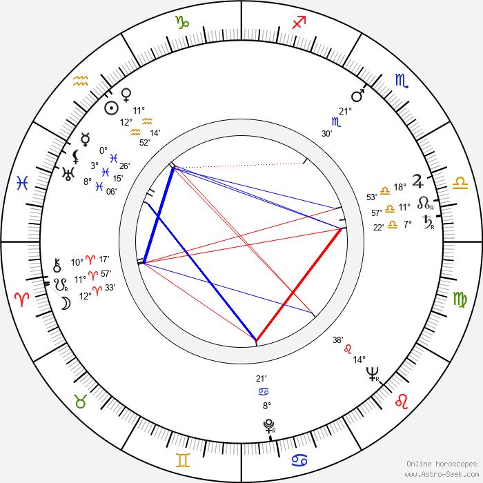 Stoyanka Mutafova - Birth horoscope chart