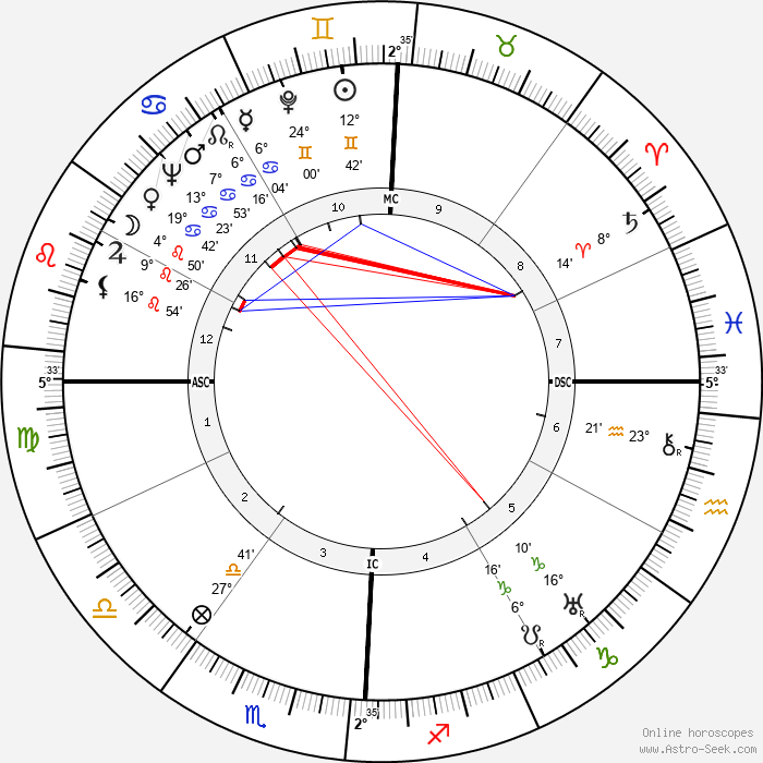 Streeter Stuart - Birth horoscope chart