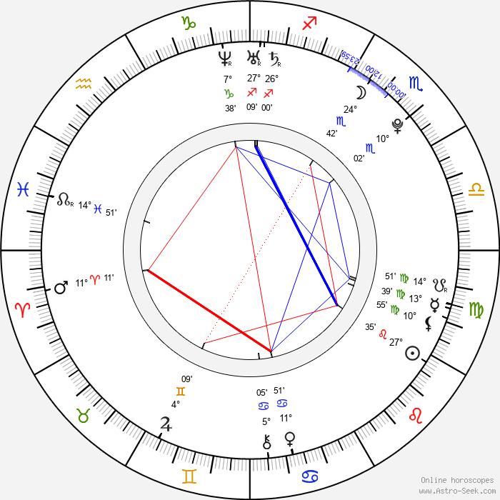 Strify - Birth horoscope chart