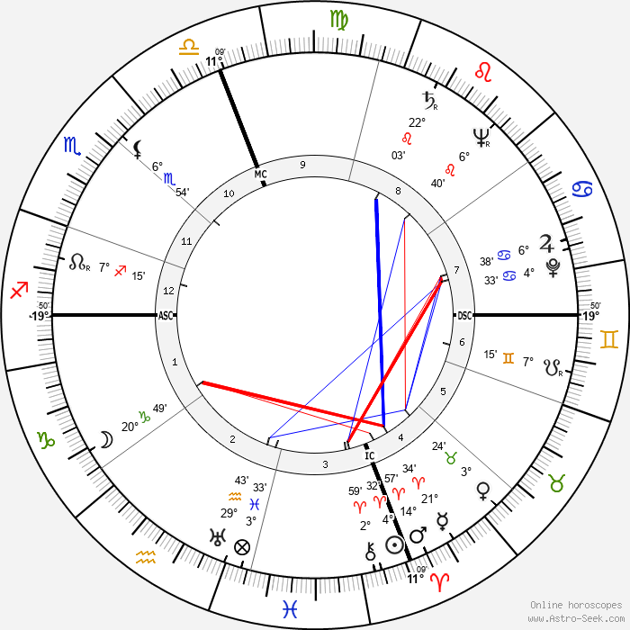 Strother Martin - Birth horoscope chart