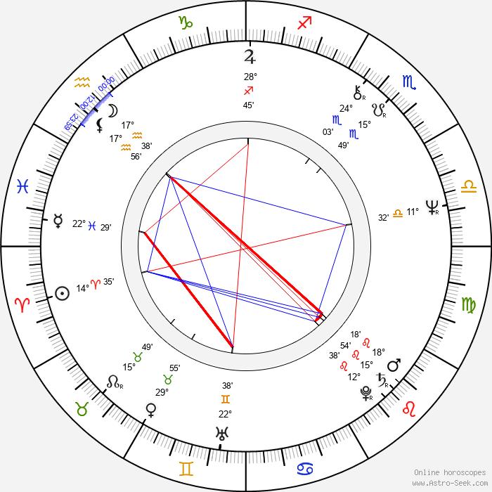 Struan Stevenson - Birth horoscope chart
