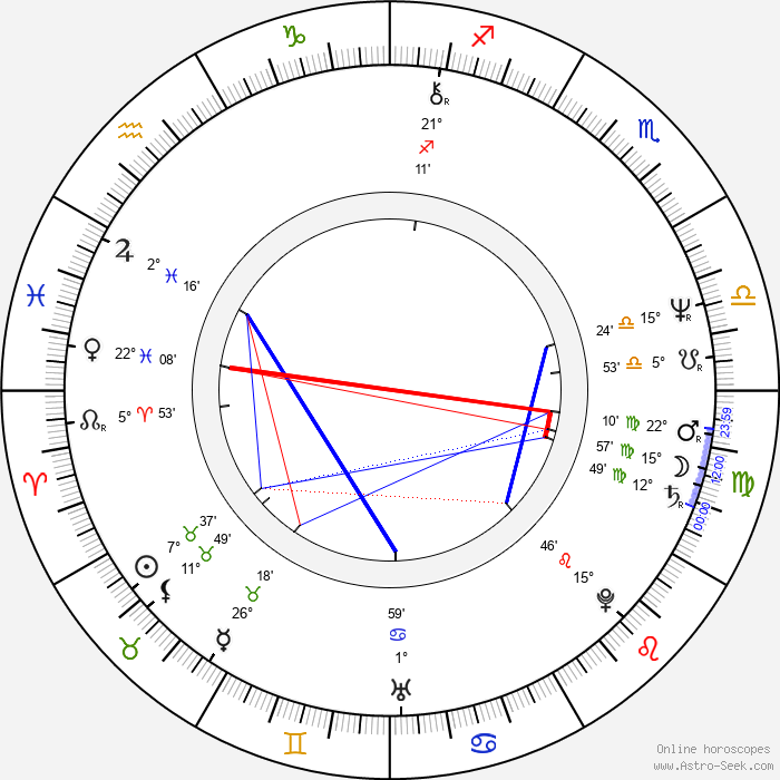 Stuart Gillard - Birth horoscope chart