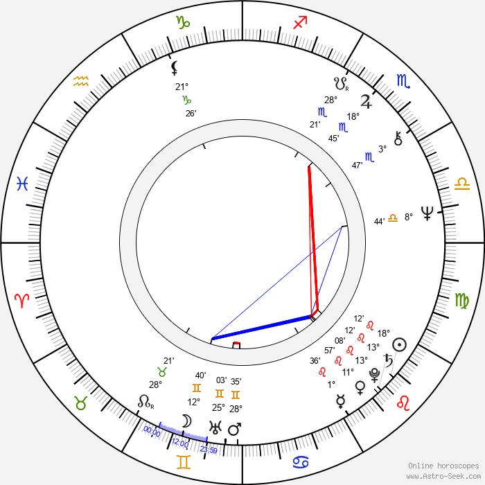 Stuart Gordon - Birth horoscope chart