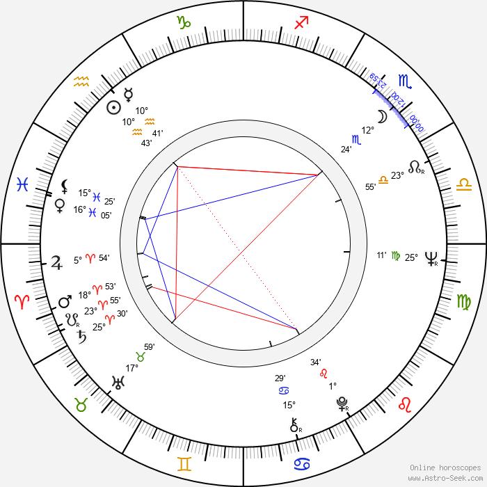 Stuart Margolin - Birth horoscope chart