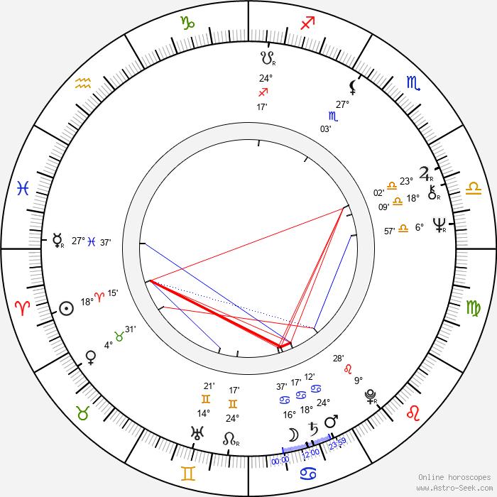 Stuart Pankin - Birth horoscope chart