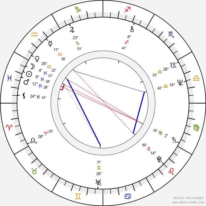 Stuart Pimm - Birth horoscope chart