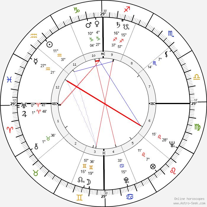 Stuart Whitman - Birth horoscope chart