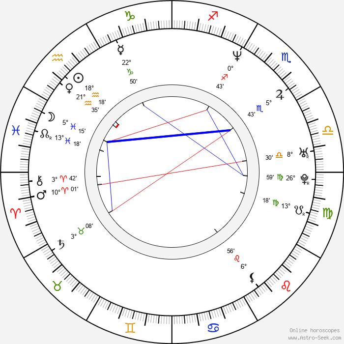 Stuart Wolfenden - Birth horoscope chart