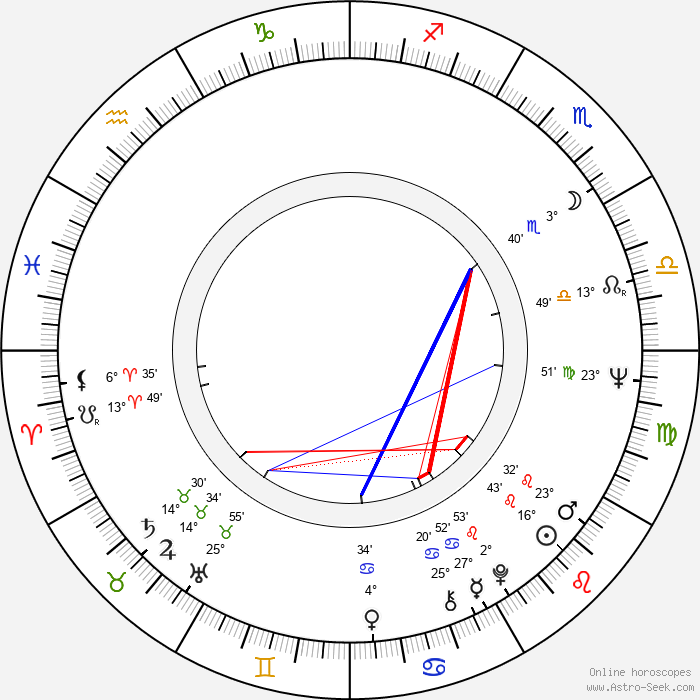 Stuart Wurtzel - Birth horoscope chart