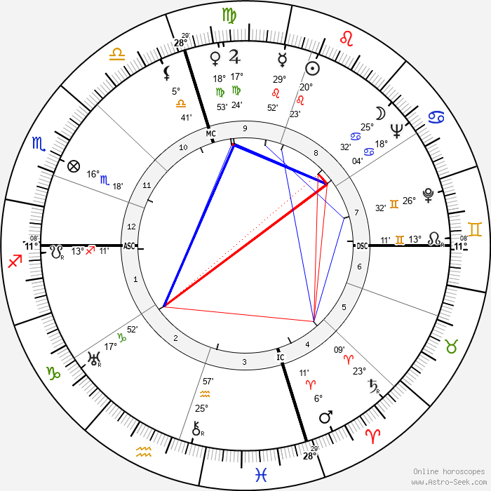 Stuff Smith - Birth horoscope chart