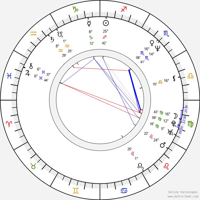 Su-jong Choi - Birth horoscope chart