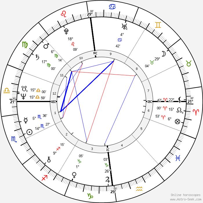 Su Pollard - Birth horoscope chart