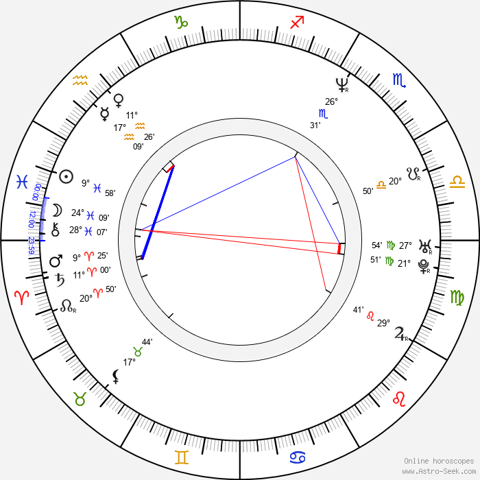 Suanne Braun - Birth horoscope chart