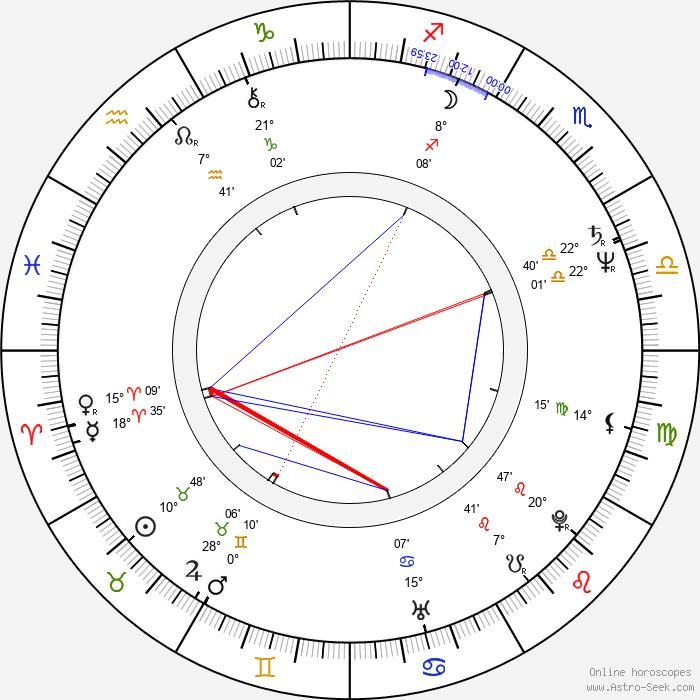 Sue Brooks - Birth horoscope chart