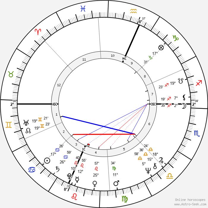 Sue Lyon - Birth horoscope chart