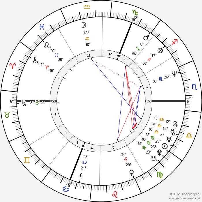 Sue Perkins - Birth horoscope chart