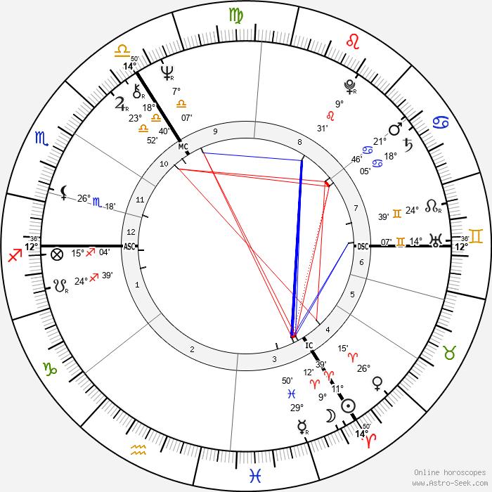 Sue Townsend - Birth horoscope chart