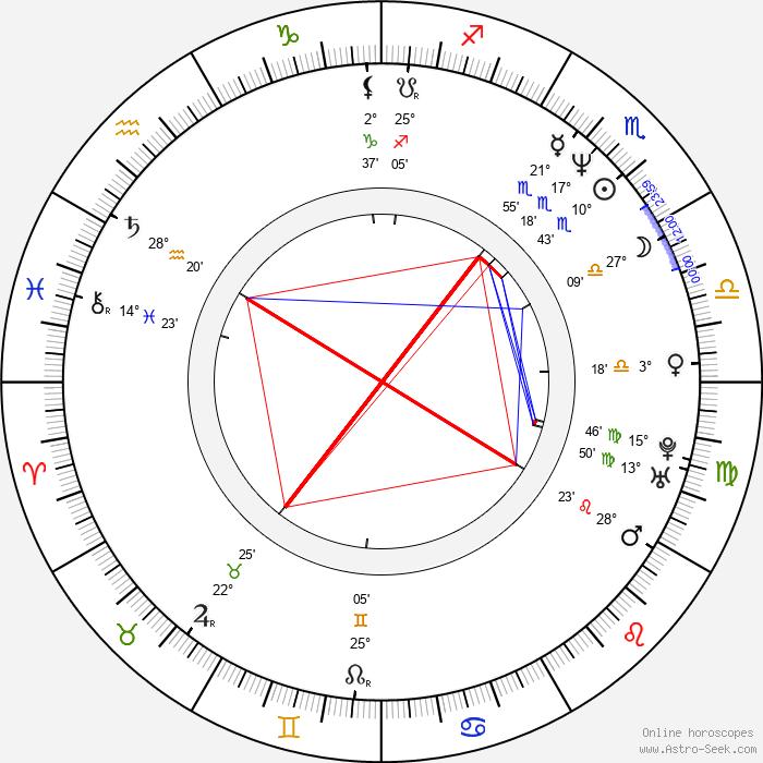 Suk-kyu Han - Birth horoscope chart