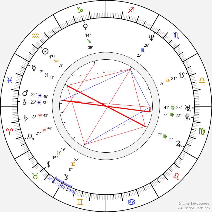 Sully Erna - Birth horoscope chart