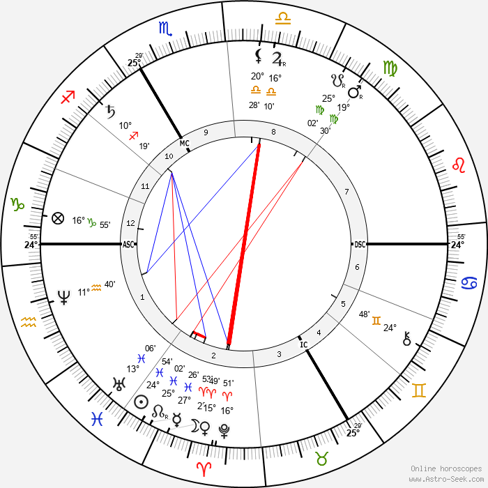 Sully Prudhomme - Birth horoscope chart